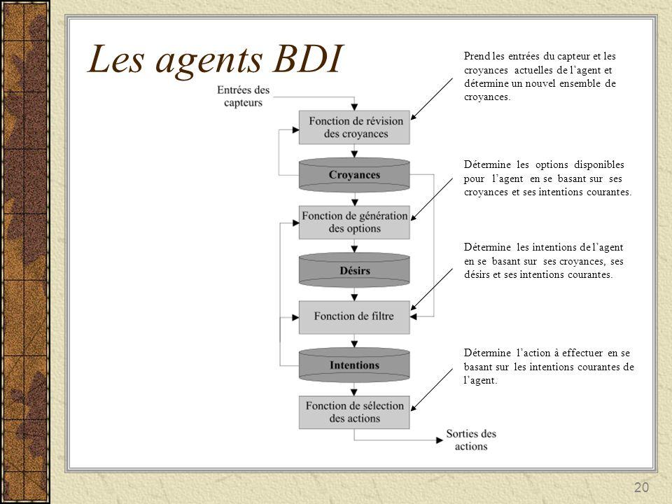 20 Les agents BDI Prend les entrées du capteur et les croyances actuelles de lagent et détermine un nouvel ensemble de croyances. Détermine les option