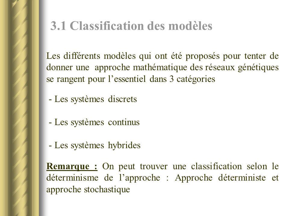 3.1 Classification des modèles Les différents modèles qui ont été proposés pour tenter de donner une approche mathématique des réseaux génétiques se rangent pour lessentiel dans 3 catégories - Les systèmes discrets - Les systèmes continus - Les systèmes hybrides Remarque : On peut trouver une classification selon le déterminisme de lapproche : Approche déterministe et approche stochastique