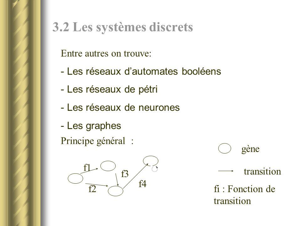 3.2 Les systèmes discrets Entre autres on trouve: - Les réseaux dautomates booléens - Les réseaux de pétri - Les réseaux de neurones - Les graphes Principe général : gène transition f1 f2 f3 f4 fi : Fonction de transition