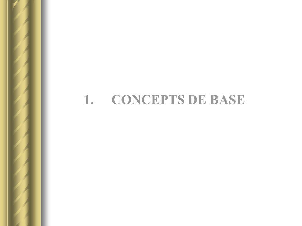 1.CONCEPTS DE BASE