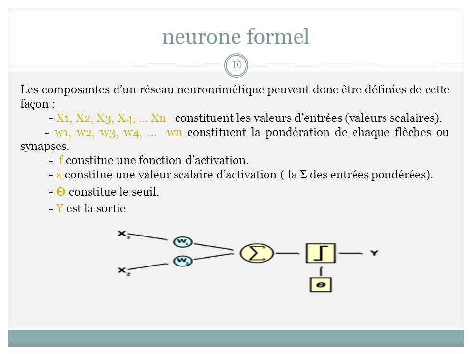 Les composantes dun réseau neuromimétique peuvent donc être définies de cette façon : - X1, X2, X3, X4, … Xn constituent les valeurs dentrées (valeurs