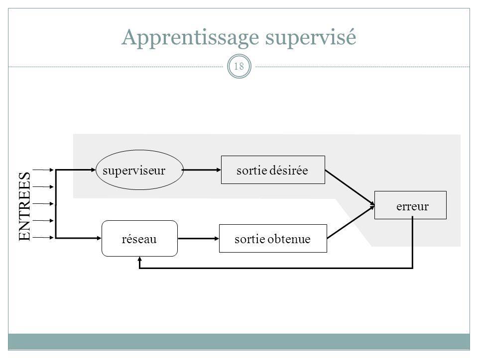 Apprentissage supervisé superviseur réseau sortie désiréesortie obtenue erreur ENTREES 18