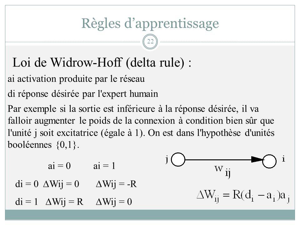 Règles dapprentissage ai = 0ai = 1 di = 0 Wij = 0 Wij = -R di = 1 Wij = R Wij = 0 Loi de Widrow-Hoff (delta rule) : ai activation produite par le rése
