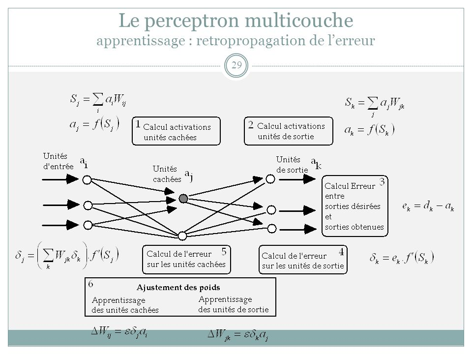 Le perceptron multicouche apprentissage : retropropagation de lerreur 29