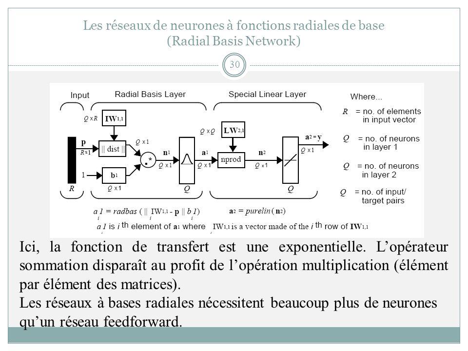 Ici, la fonction de transfert est une exponentielle. Lopérateur sommation disparaît au profit de lopération multiplication (élément par élément des ma