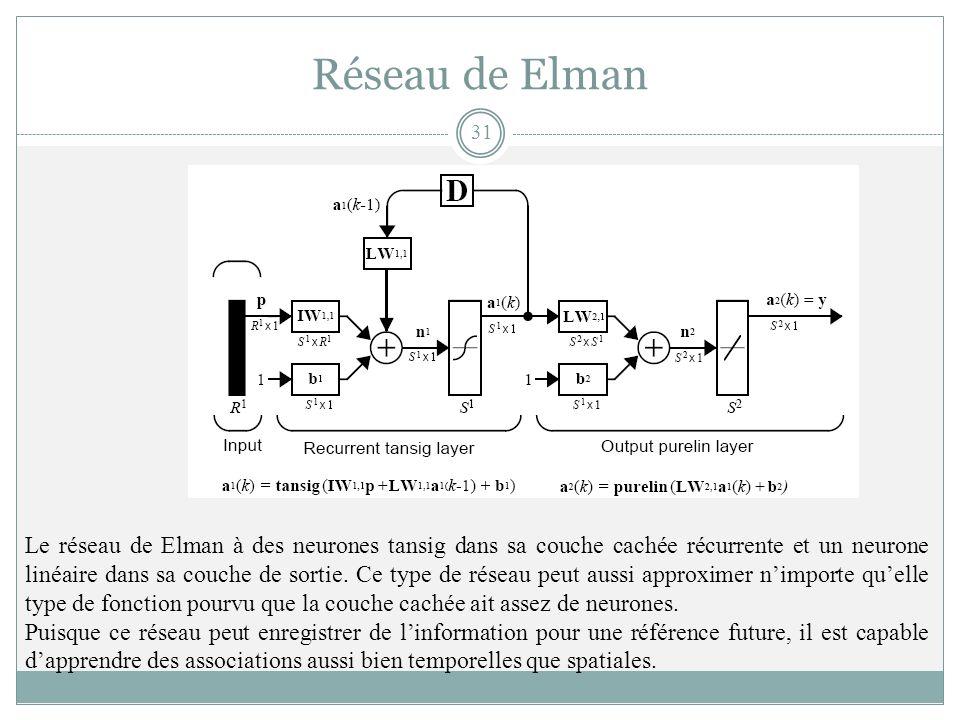 Le réseau de Elman à des neurones tansig dans sa couche cachée récurrente et un neurone linéaire dans sa couche de sortie. Ce type de réseau peut auss