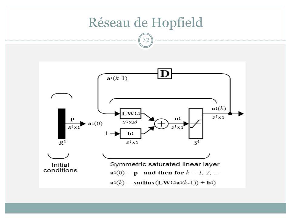 Réseau de Hopfield 32