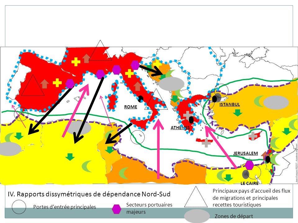 ISTANBUL LE CAIRE ROME JERUSALEM ATHENES IV. Rapports dissymétriques de dépendance Nord-Sud Portes dentrée principales Secteurs portuaires majeurs Pri