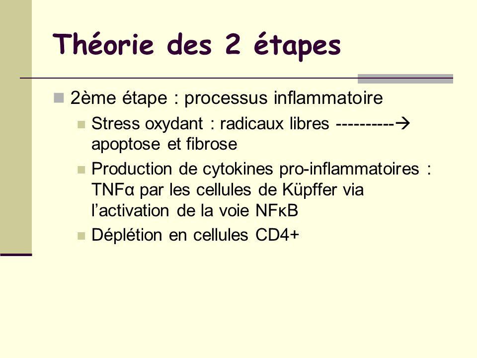 Théorie des 2 étapes 2ème étape : processus inflammatoire Stress oxydant : radicaux libres ---------- apoptose et fibrose Production de cytokines pro-