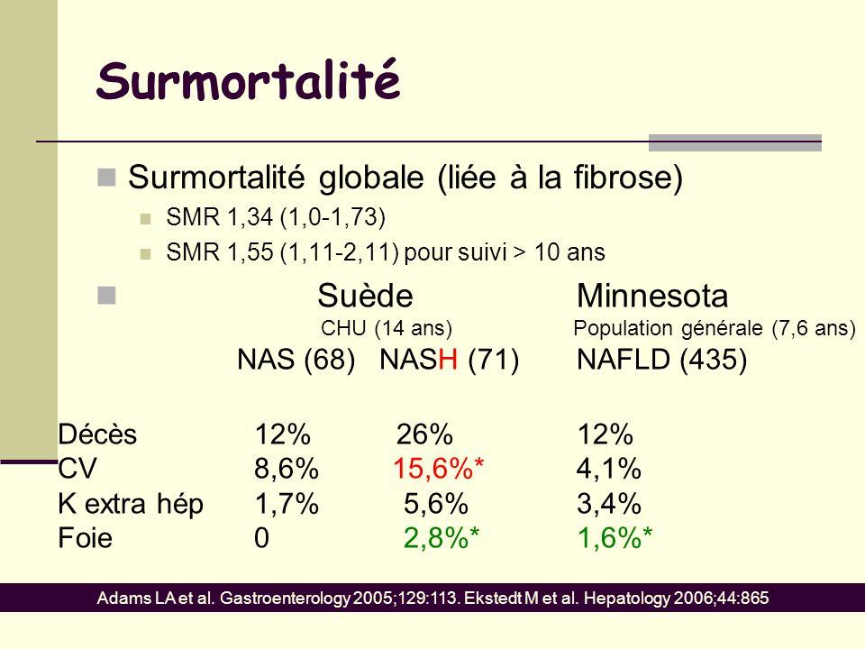 Surmortalité Surmortalité globale (liée à la fibrose) SMR 1,34 (1,0-1,73) SMR 1,55 (1,11-2,11) pour suivi > 10 ans SuèdeMinnesota CHU (14 ans) Populat