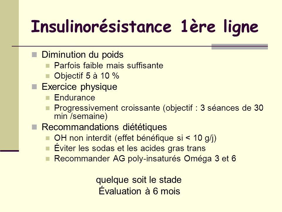 Insulinorésistance 1ère ligne Diminution du poids Parfois faible mais suffisante Objectif 5 à 10 % Exercice physique Endurance Progressivement croissa