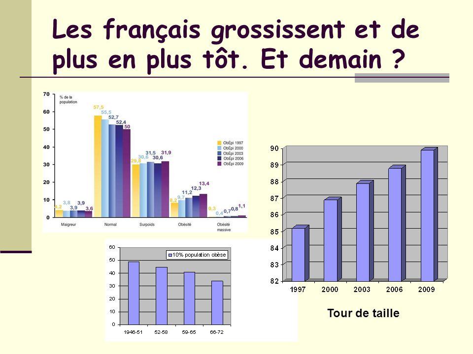 Epidémiologie (2006, France) - Syndrome métabolique : - Obésité tronculaire (critère obligatoire) : périmètre abdominal 94 cm (homme) ou 80 cm (femme) - Associée à au moins 2 des paramètres suivants : - Triglycérides 1,5 g/l (1,7 mmol/l) ou hypertriglycéridémie traitée - HDL cholestérol < 0,4 g/l (1 mmol/l) chez lhomme ou < 0,5 g/l (1,3 mmol/l) chez la femme ou hypercholestérolémie traitée - PA systolique 130 mm Hg ou diastolique 85 mm Hg ou HTA traitée - Glycémie 1 g/l (5,6 mmol/l) ou diabète de type II traité