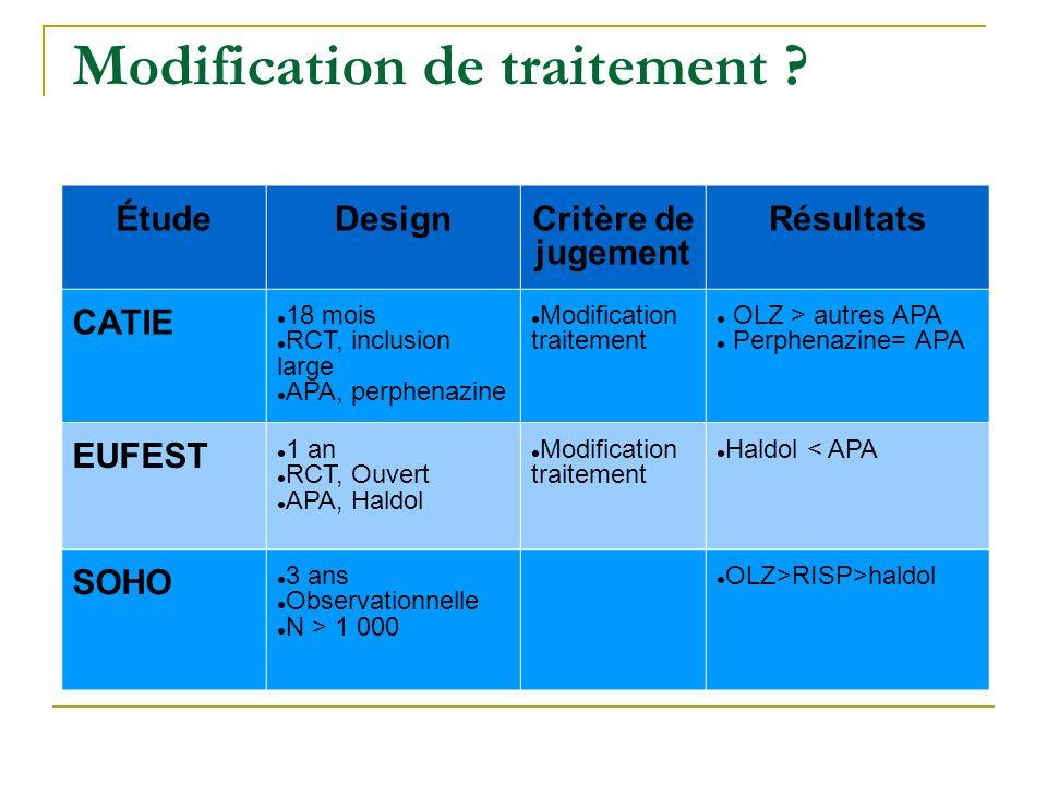 Modification de traitement ? ÉtudeDesignCritère de jugement Résultats CATIE 18 mois RCT, inclusion large APA, perphenazine Modification traitement OLZ