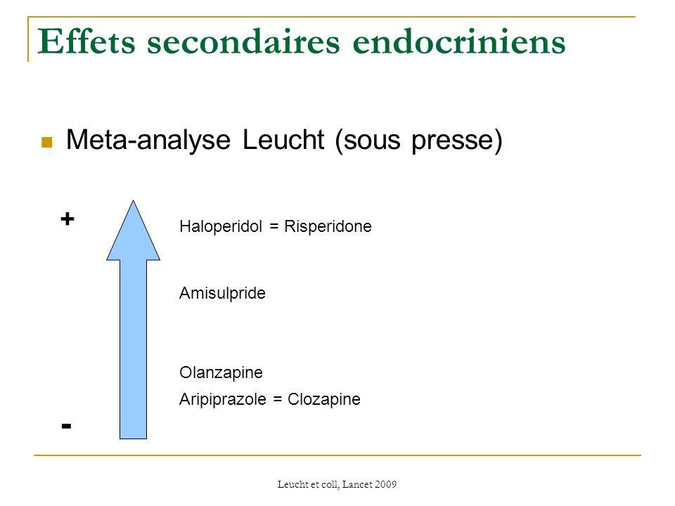 Leucht et coll, Lancet 2009 Effets secondaires endocriniens Meta-analyse Leucht (sous presse) Haloperidol = Risperidone + - Amisulpride Aripiprazole =