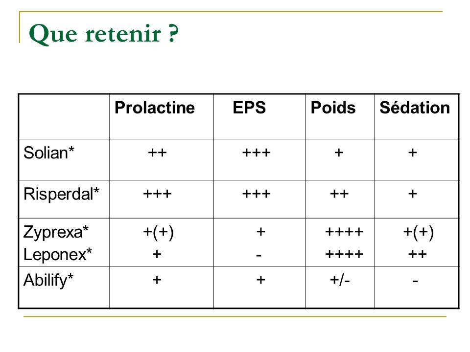 Que retenir ? Prolactine EPSPoidsSédation Solian* ++ +++ + + Risperdal* +++ ++ + Zyprexa* Leponex* +(+) + - ++++ +(+) ++ Abilify* + + +/- -