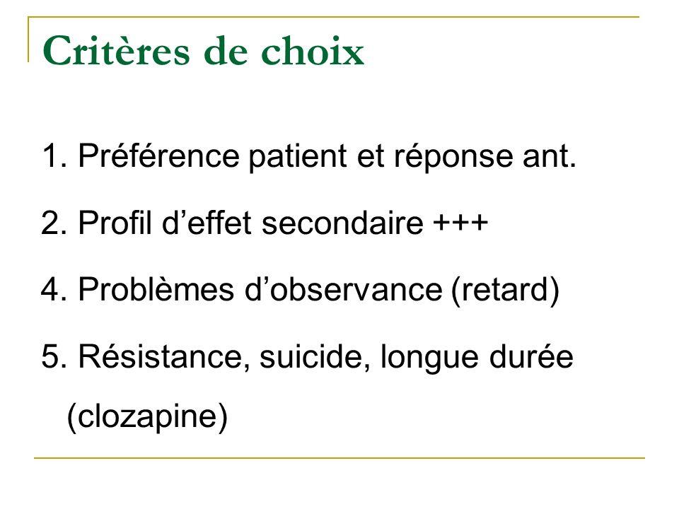 Critères de choix 1. Préférence patient et réponse ant. 2. Profil deffet secondaire +++ 4. Problèmes dobservance (retard) 5. Résistance, suicide, long