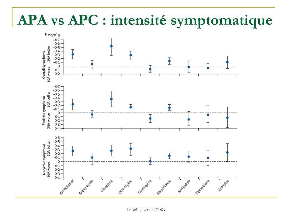 Bénéfices symptomatiques Bénéfices symptomatiques légers à modérés Symptomatologie positive et négative Aripiprazole .