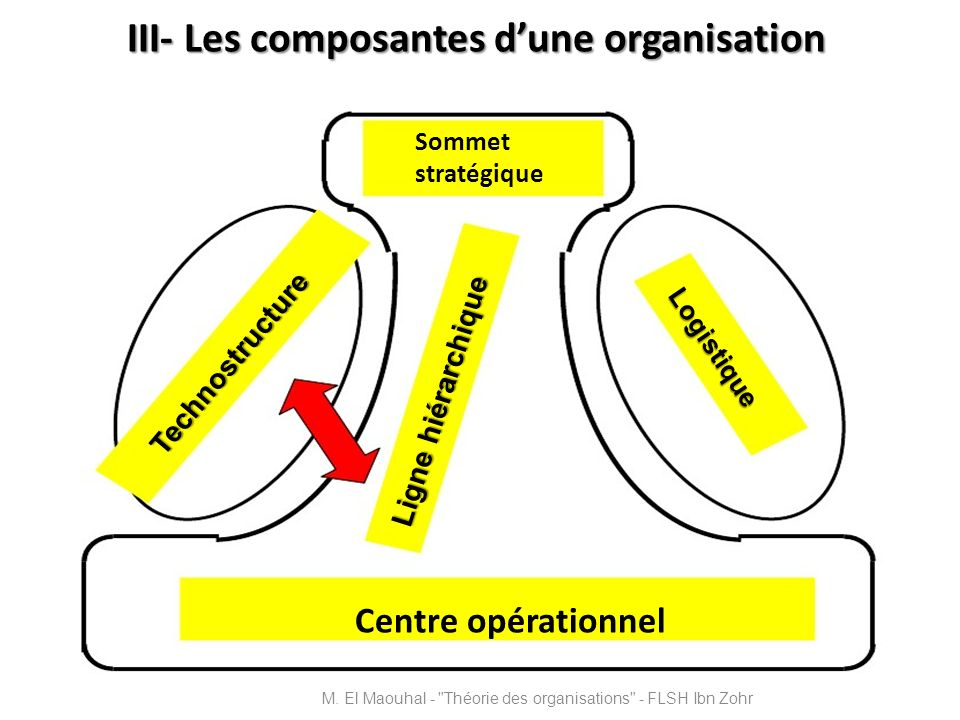 III- Les composantes dune organisation Centre opérationnel Sommet stratégique Technostructure Logistique Ligne hiérarchique M. El Maouhal -