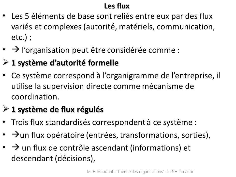 Les flux Les 5 éléments de base sont reliés entre eux par des flux variés et complexes (autorité, matériels, communication, etc.) ; lorganisation peut