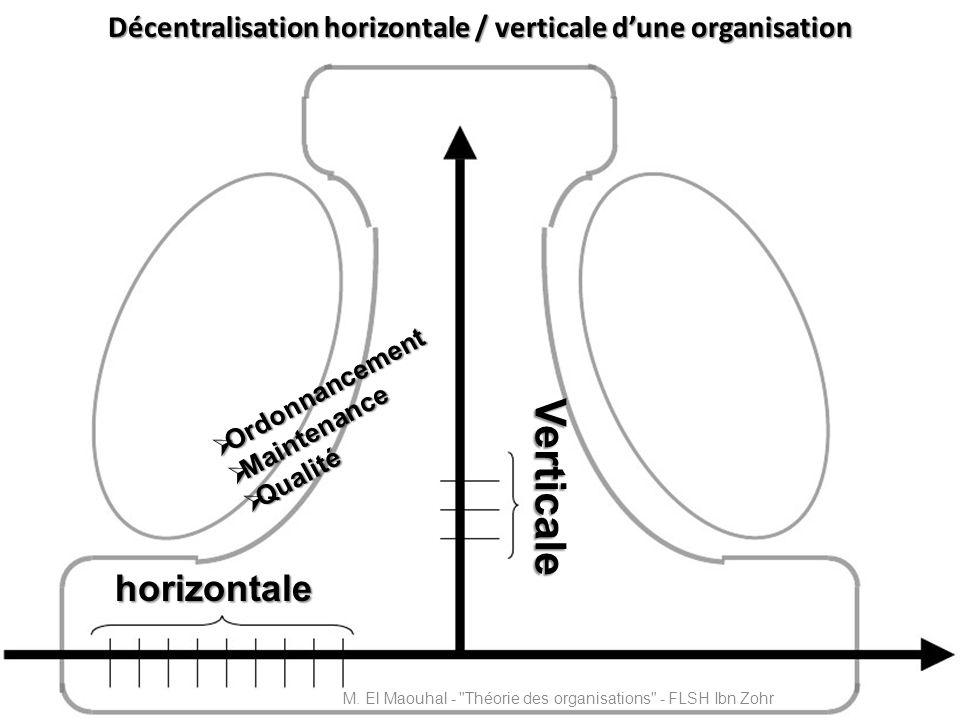 Décentralisation horizontale / verticale dune organisation Verticale horizontale Ordonnancement Ordonnancement Maintenance Maintenance Qualité Qualité