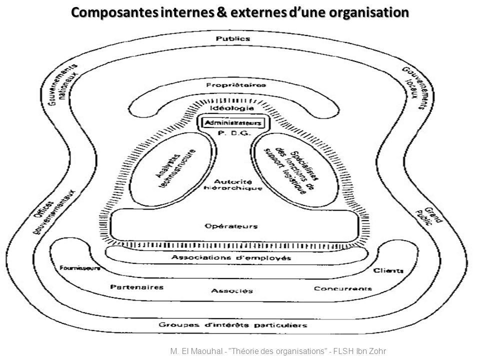 Composantes internes & externes dune organisation M. El Maouhal -
