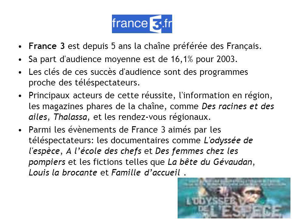 France 3 est depuis 5 ans la chaîne préférée des Français. Sa part d'audience moyenne est de 16,1% pour 2003. Les clés de ces succès d'audience sont d