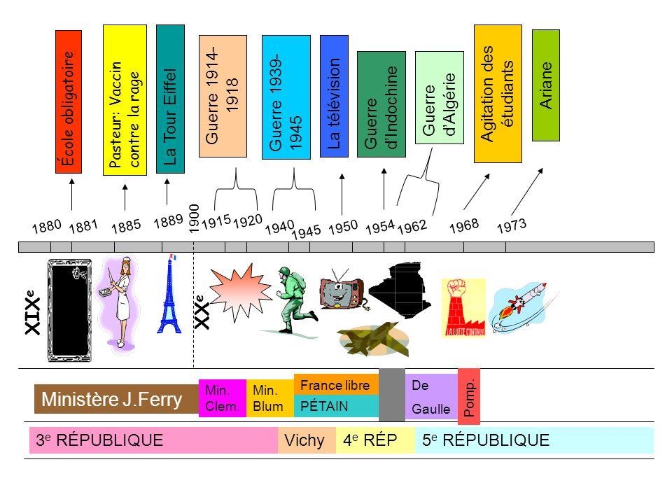 XIX e 188018811885 École obligatoire Pasteur: Vaccin contre la rage 1889 1900 XX e 1915 1920 Guerre 1914- 1918 19501940 Guerre 1939- 1945 La Tour Eiff