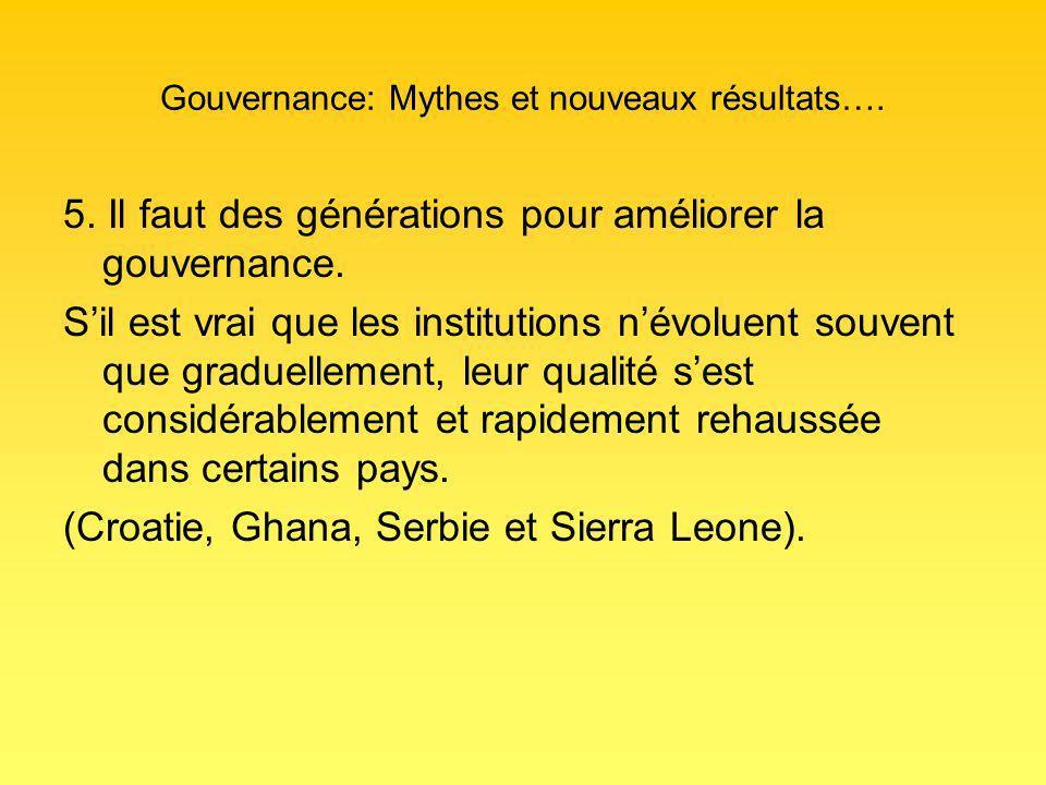 Gouvernance: Mythes et nouveaux résultats…. 5.
