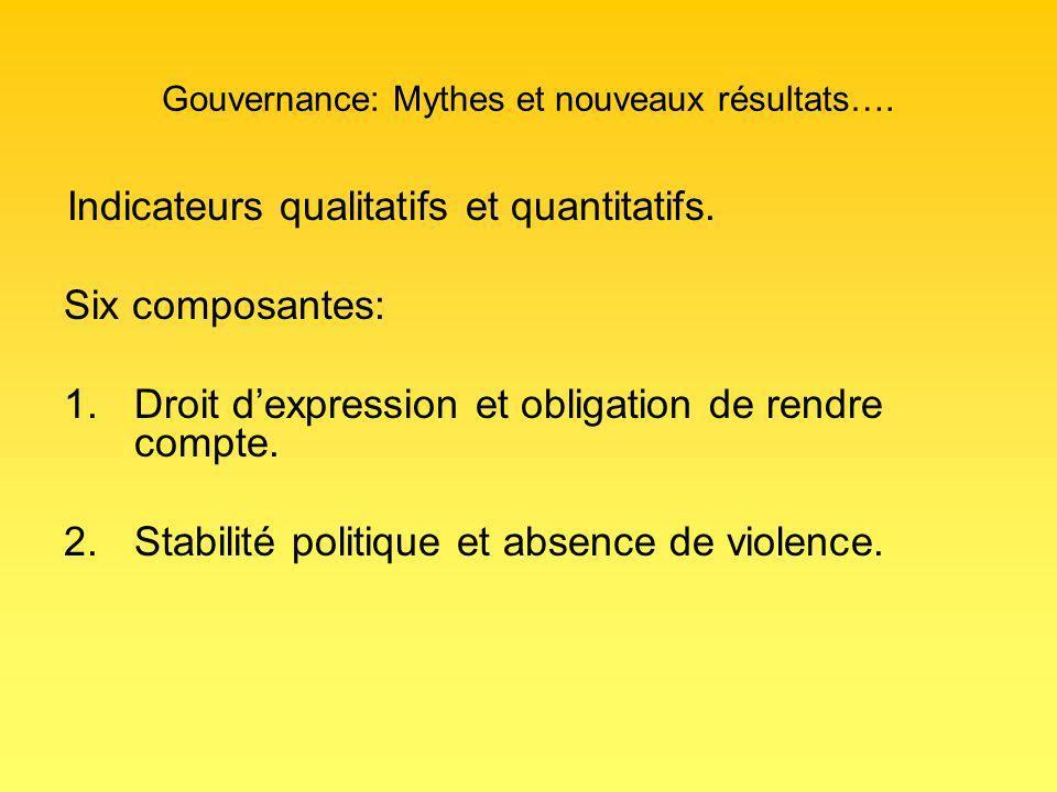 Gouvernance: Mythes et nouveaux résultats…. Indicateurs qualitatifs et quantitatifs.