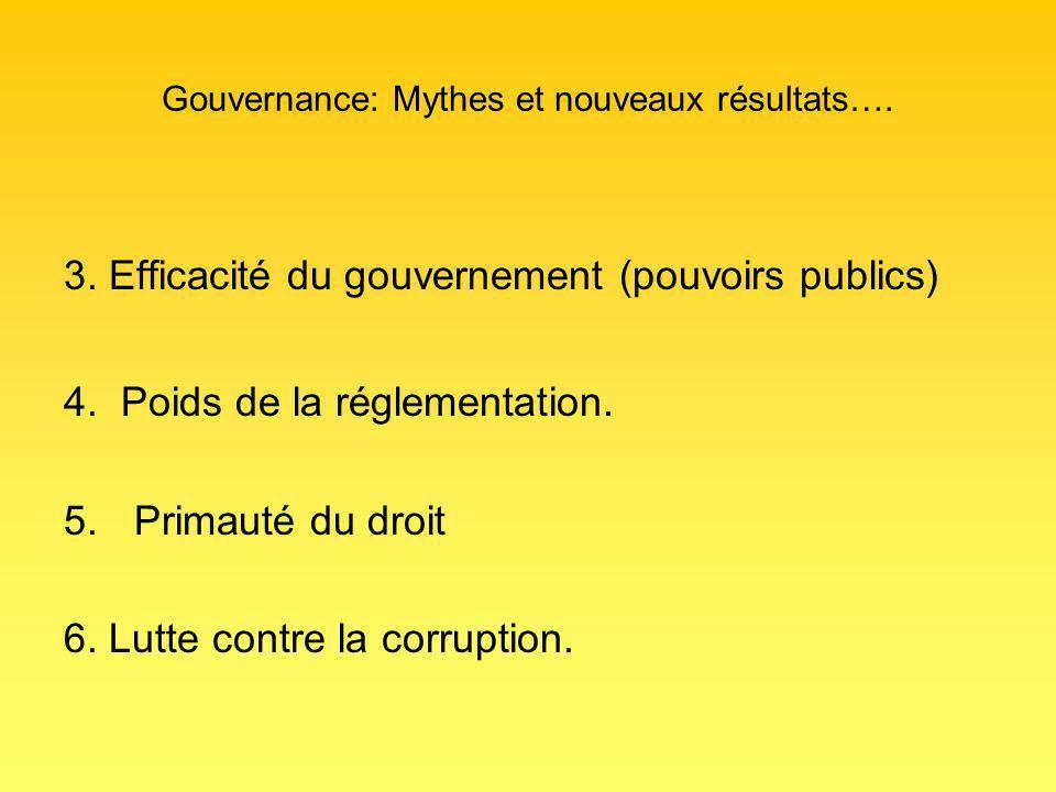 Gouvernance: Mythes et nouveaux résultats…. 3. Efficacité du gouvernement (pouvoirs publics) 4.