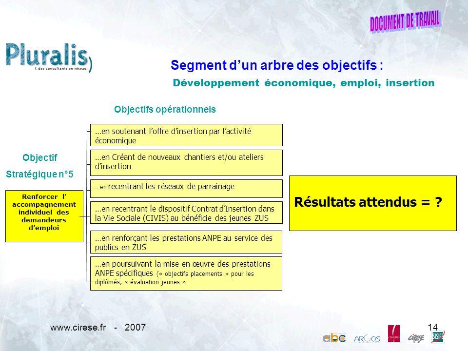 www.cirese.fr - 200714 Développement économique, emploi, insertion Objectif Stratégique n°5 Objectifs opérationnels …en soutenant loffre dinsertion pa