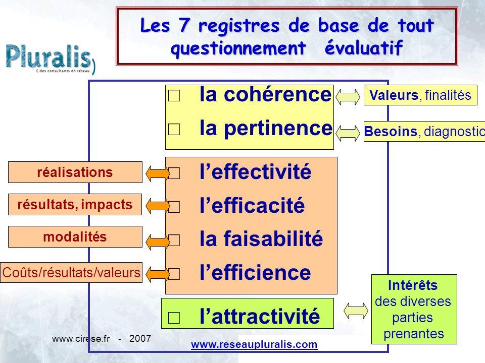 www.cirese.fr - 20076 Les 7 registres de base de tout questionnement évaluatif Michel NICOLET www.reseaupluralis.com la cohérence la pertinence leffec