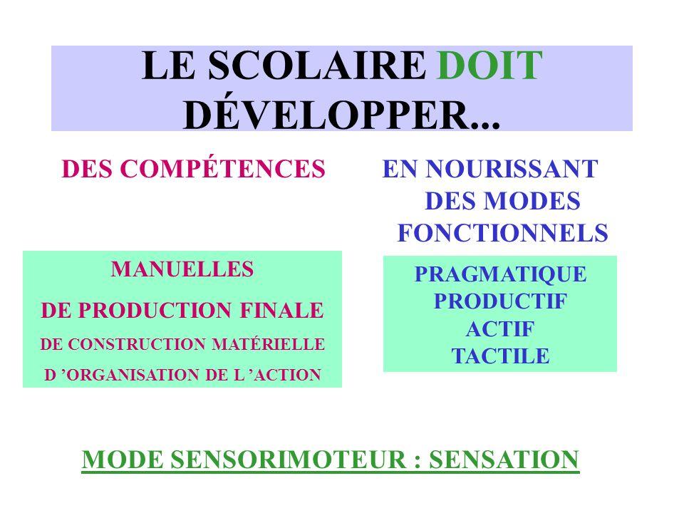LE SCOLAIRE DOIT DÉVELOPPER... DES COMPÉTENCESEN NOURISSANT DES MODES FONCTIONNELS MANUELLES DE PRODUCTION FINALE DE CONSTRUCTION MATÉRIELLE D ORGANIS
