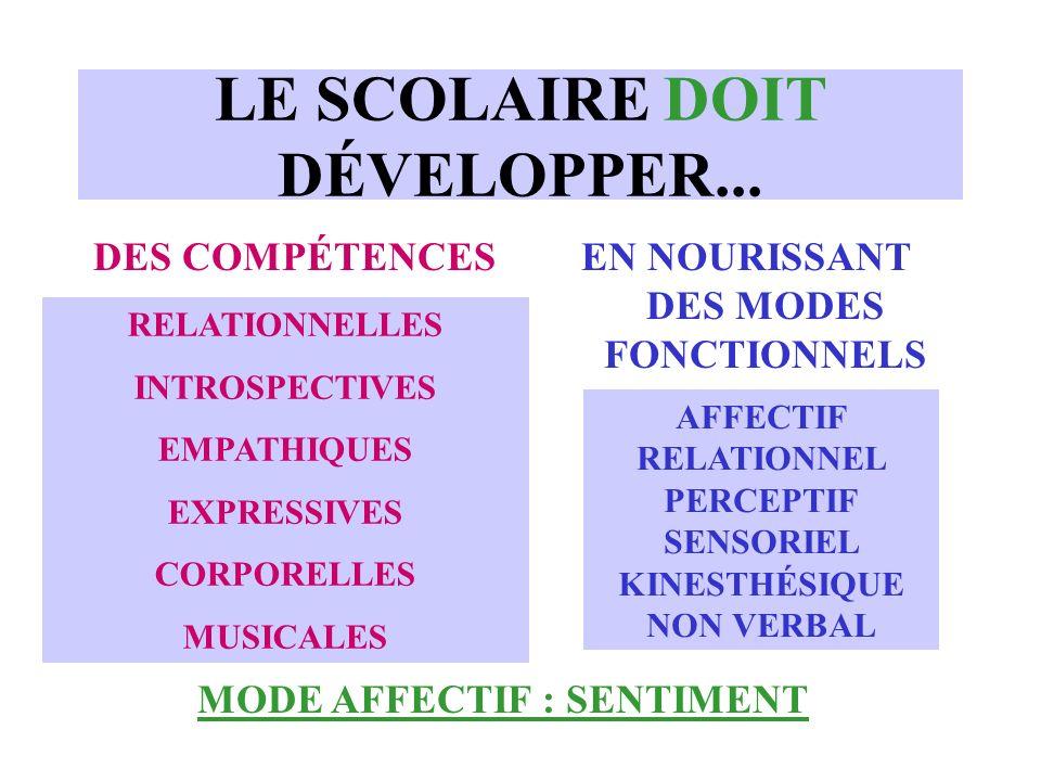 LE SCOLAIRE DOIT DÉVELOPPER... DES COMPÉTENCESEN NOURISSANT DES MODES FONCTIONNELS RELATIONNELLES INTROSPECTIVES EMPATHIQUES EXPRESSIVES CORPORELLES M