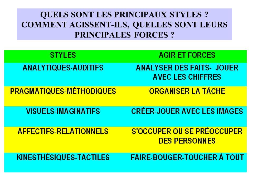 QUELS SONT LES PRINCIPAUX STYLES ? COMMENT AGISSENT-ILS, QUELLES SONT LEURS PRINCIPALES FORCES ?