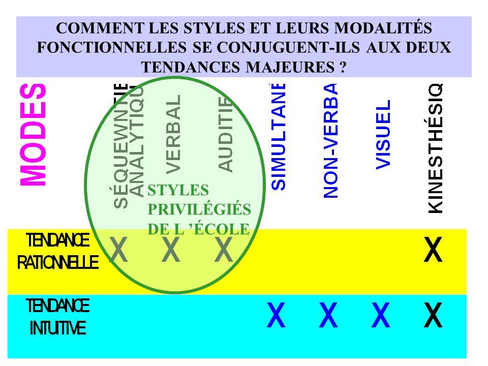 COMMENT LES STYLES ET LEURS MODALITÉS FONCTIONNELLES SE CONJUGUENT-ILS AUX DEUX TENDANCES MAJEURES ? STYLES PRIVILÉGIÉS DE L ÉCOLE