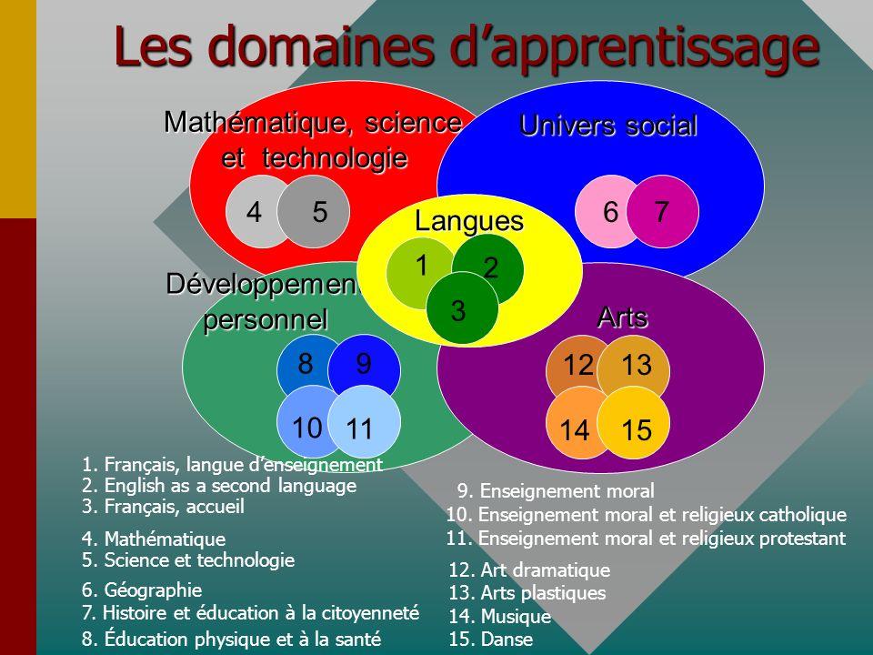 Les domaines dapprentissage Mathématique, science et technologie Mathématique, science et technologie 45 Univers social 67 Développement personnel 98 10 11 Arts 1415 1312 1.