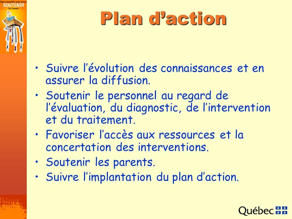 Plan daction Suivre lévolution des connaissances et en assurer la diffusion. Soutenir le personnel au regard de lévaluation, du diagnostic, de linterv