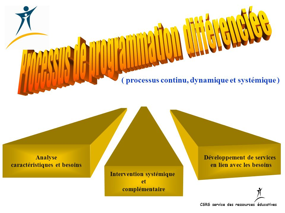 1 ( processus continu, dynamique et systémique ) Analyse caractéristiques et besoins Intervention systémique et complémentaire Développement de servic
