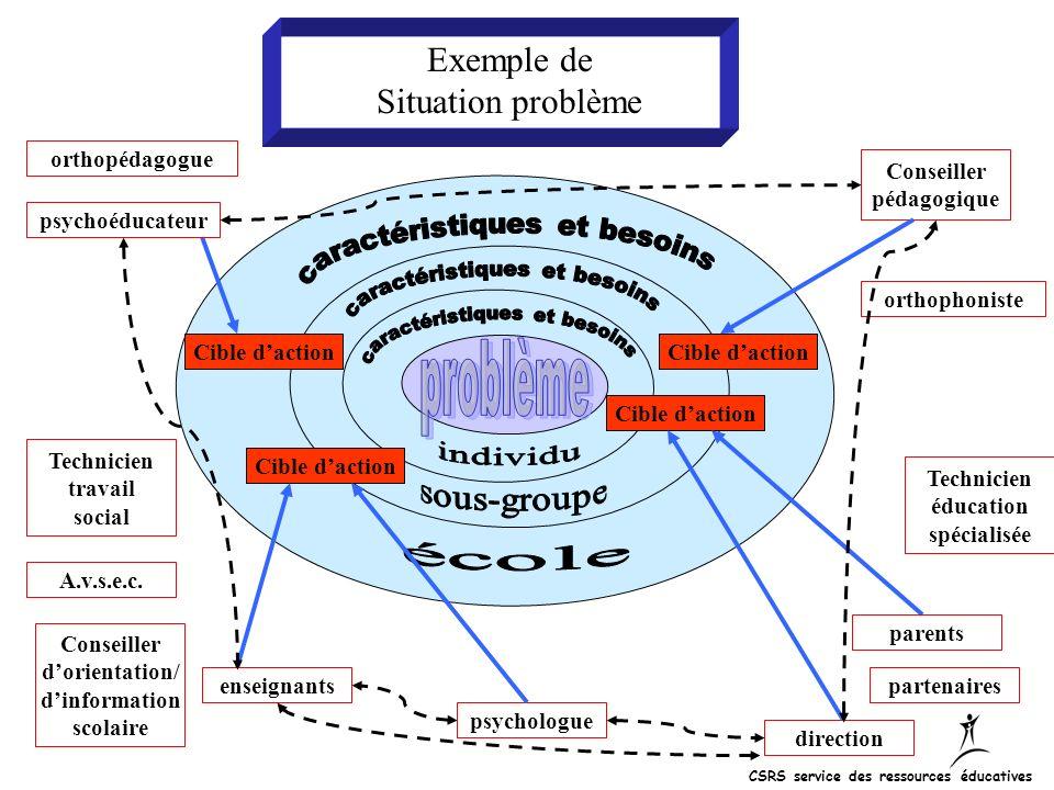 Exemple de Situation problème Cible daction psychologue enseignants direction Conseiller pédagogique parents Technicien éducation spécialisée orthopho