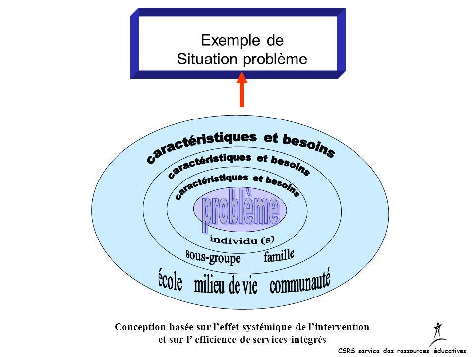 Exemple de Situation problème Conception basée sur leffet systémique de lintervention et sur l efficience de services intégrés CSRS service des ressou