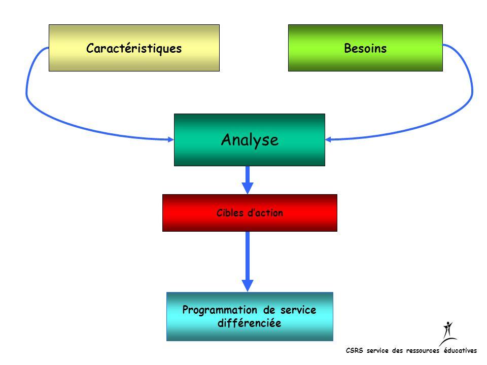 Programmation de service différenciée Analyse BesoinsCaractéristiques Cibles daction CSRS service des ressources éducatives