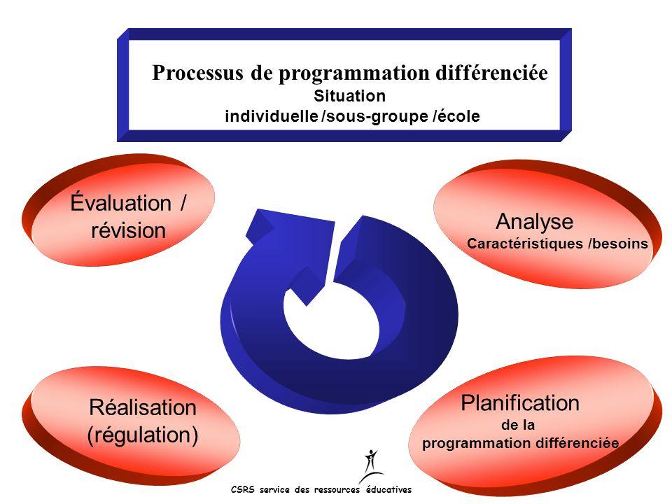 Analyse Caractéristiques /besoins Planification de la programmation différenciée Réalisation (régulation) Évaluation / révision Processus de programma