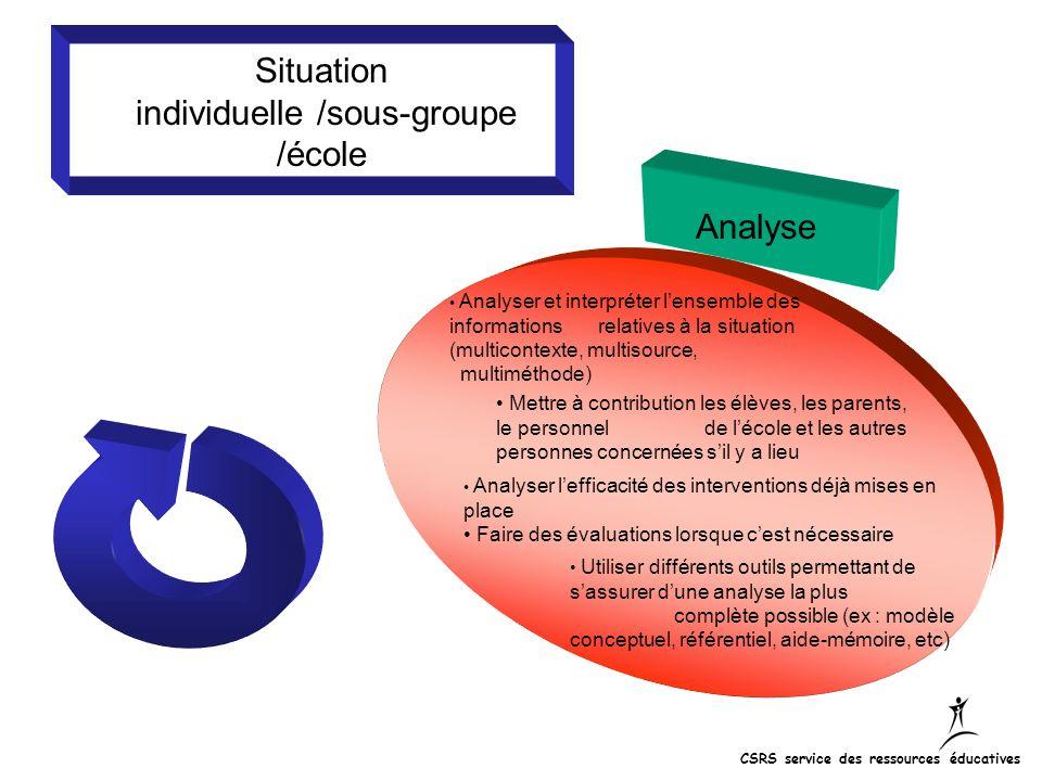 Situation individuelle /sous-groupe /école Analyse Analyser et interpréter lensemble des informations relatives à la situation (multicontexte, multiso
