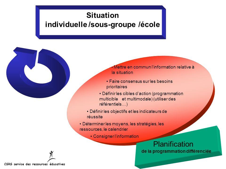 Situation individuelle /sous-groupe /école Planification de la programmation différenciée Mettre en commun linformation relative à la situation Faire