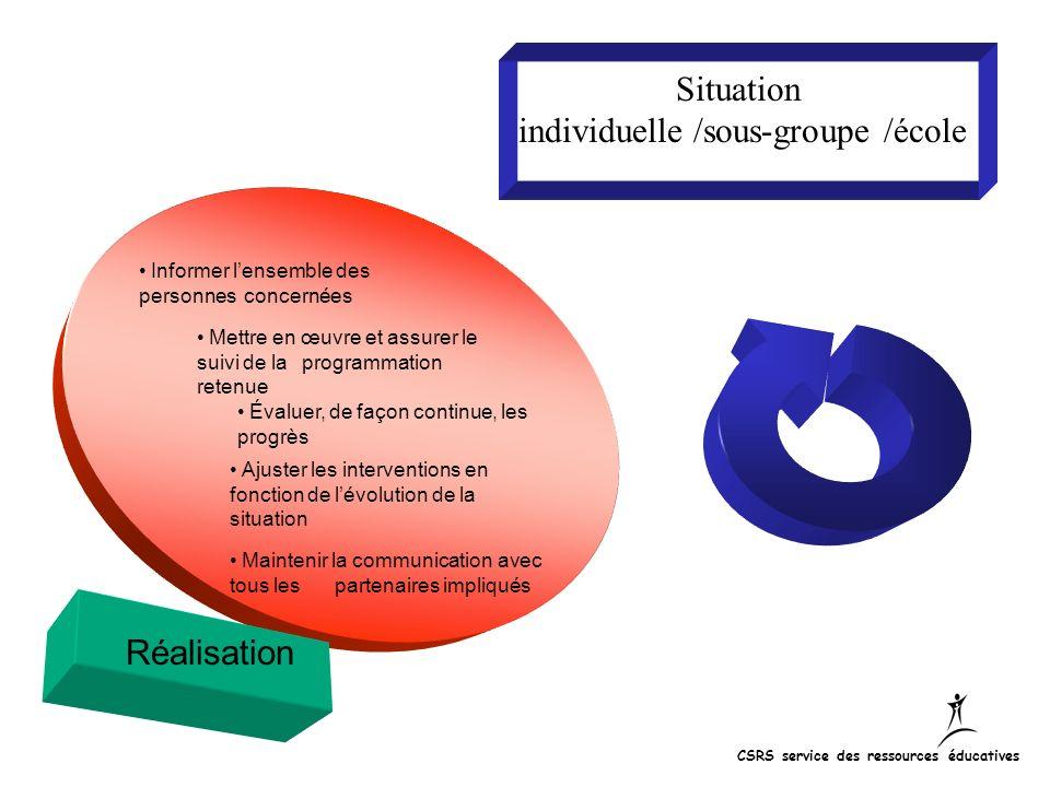 Situation individuelle /sous-groupe /école Réalisation Informer lensemble des personnes concernées Mettre en œuvre et assurer le suivi de la programma