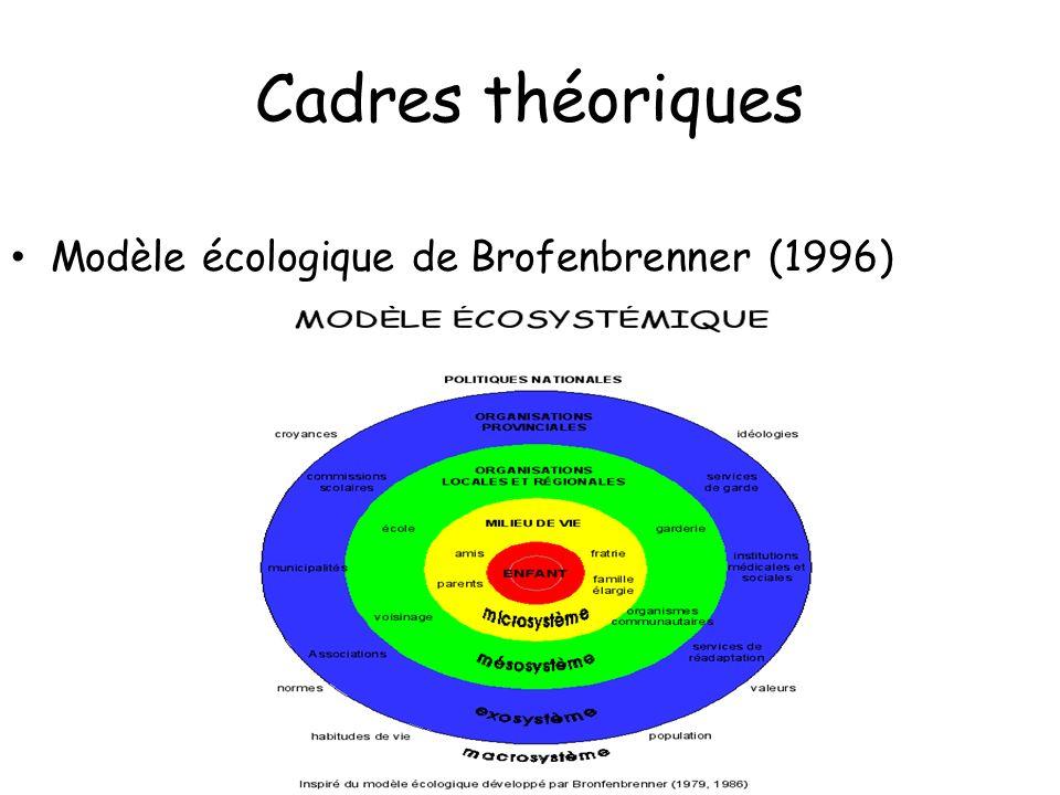 Cadres théoriques Modèle écologique de Brofenbrenner (1996) Modèle écologique de Brofenbrenner (1996)