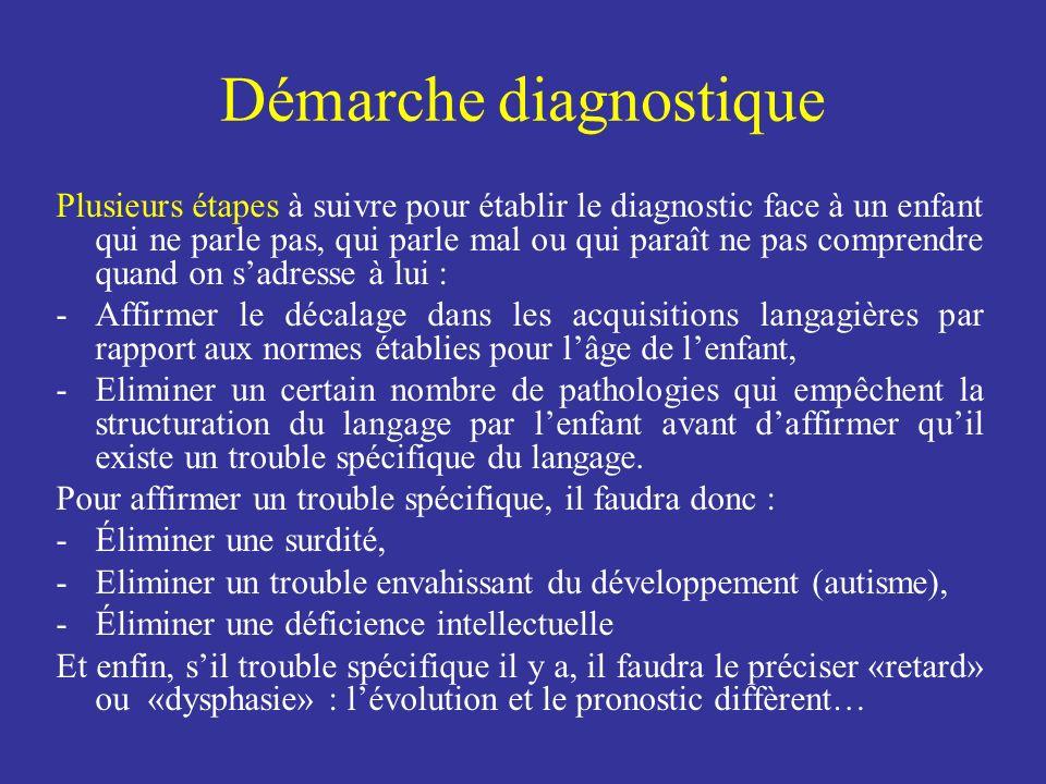 Démarche diagnostique Plusieurs étapes à suivre pour établir le diagnostic face à un enfant qui ne parle pas, qui parle mal ou qui paraît ne pas compr