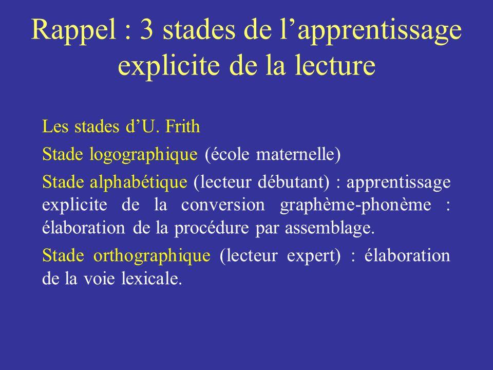Rappel : 3 stades de lapprentissage explicite de la lecture Les stades dU. Frith Stade logographique (école maternelle) Stade alphabétique (lecteur dé