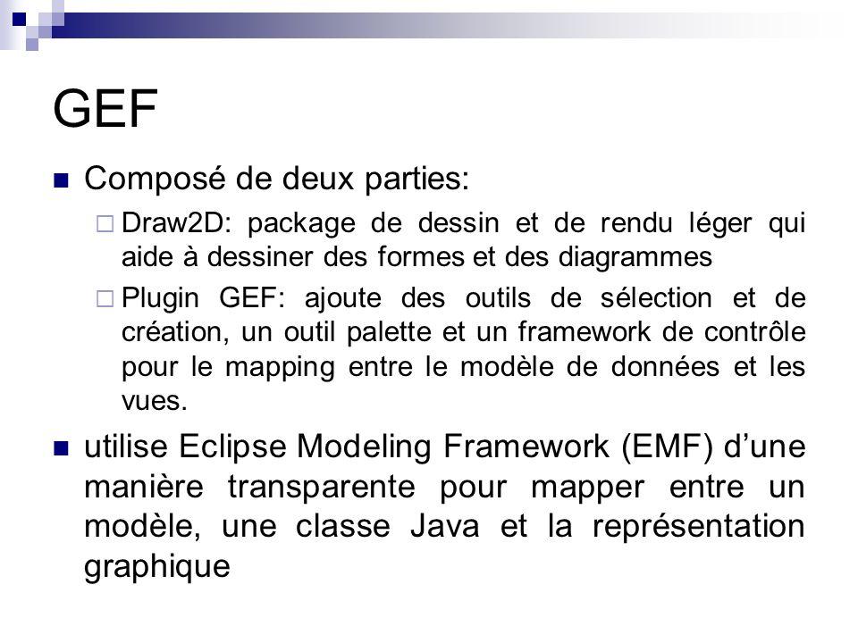 GEF Composé de deux parties: Draw2D: package de dessin et de rendu léger qui aide à dessiner des formes et des diagrammes Plugin GEF: ajoute des outil